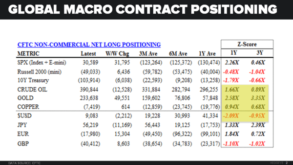Investing Ideas Newsletter - 05.13.16 contract Positioning