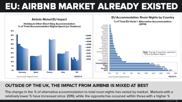 PCLN | Is Airbnb a Threat? - EU   Airbnb Impact Mute