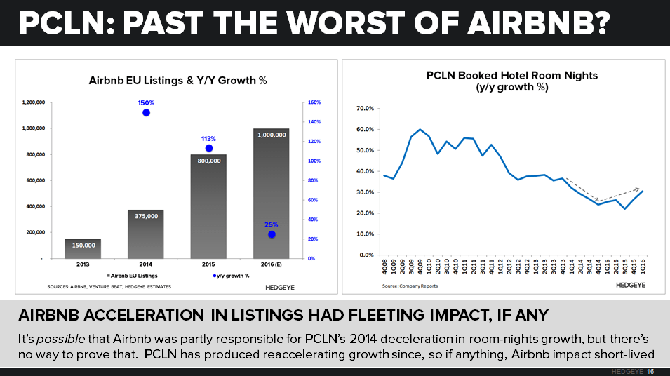 PCLN | Is Airbnb a Threat? - PCLN   Airbnb Impact 2