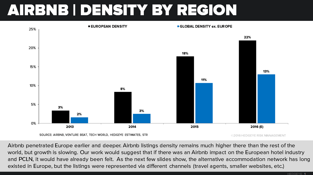 PCLN | Is Airbnb a Threat? - airbnb density by region