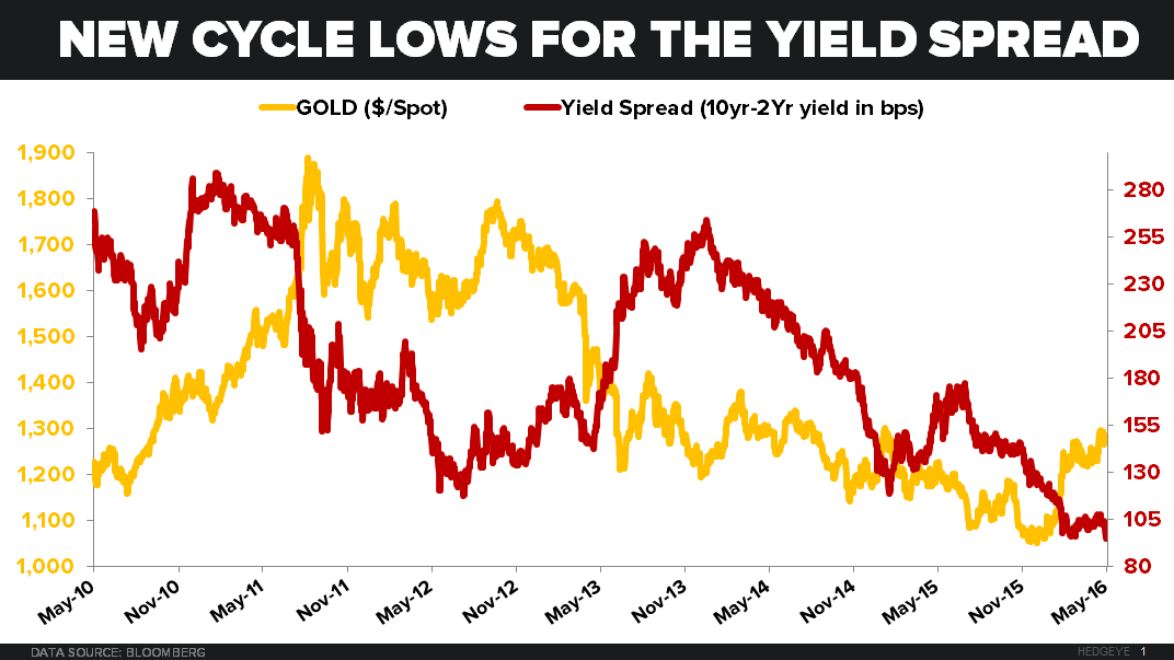 CHART OF THE DAY: What Works When Yield Spread Hits YTD Lows - 05.16.16 EL Chart