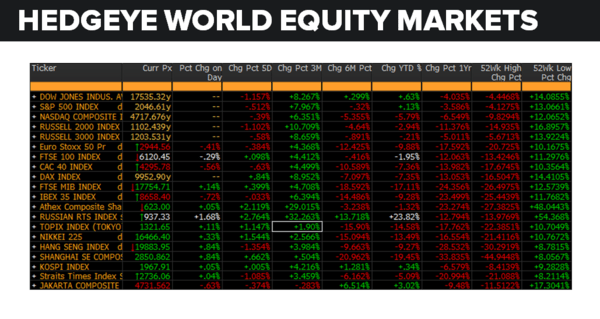 Daily Market Data Dump: Monday - equity markets 5 16