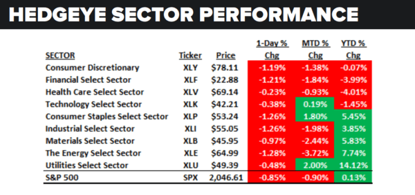 Daily Market Data Dump: Monday - sector performance 5 16