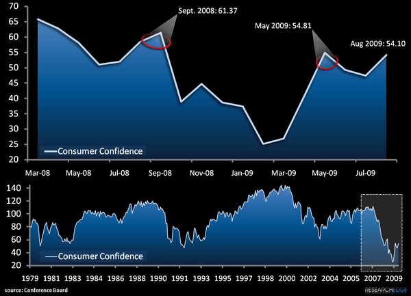 Lower High: US Consumer Confidence - Consumer Condidence 12