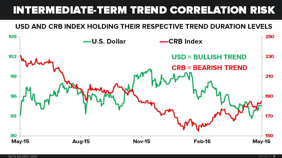 CHART OF THE DAY | Correlation Risk: U.S. Dollar, CRB Index - 05.17.16 EL Chart