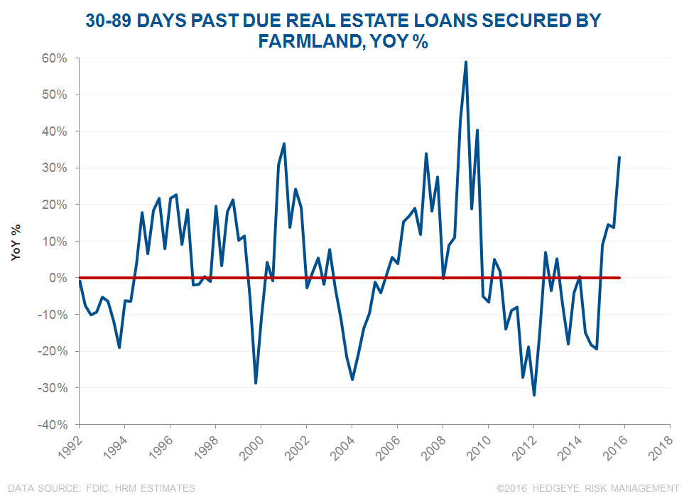 The Drought is in Credit: Key Call-Outs (AGU, CF, MOS, POT) - 30 89 Days Past Due Real Estate Loans Secured By Farmland