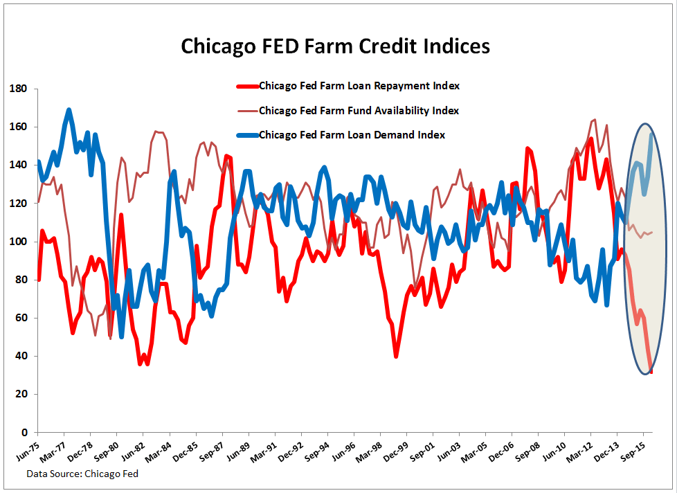 The Drought is in Credit: Key Call-Outs (AGU, CF, MOS, POT) - Chicago Fed Credit Indices