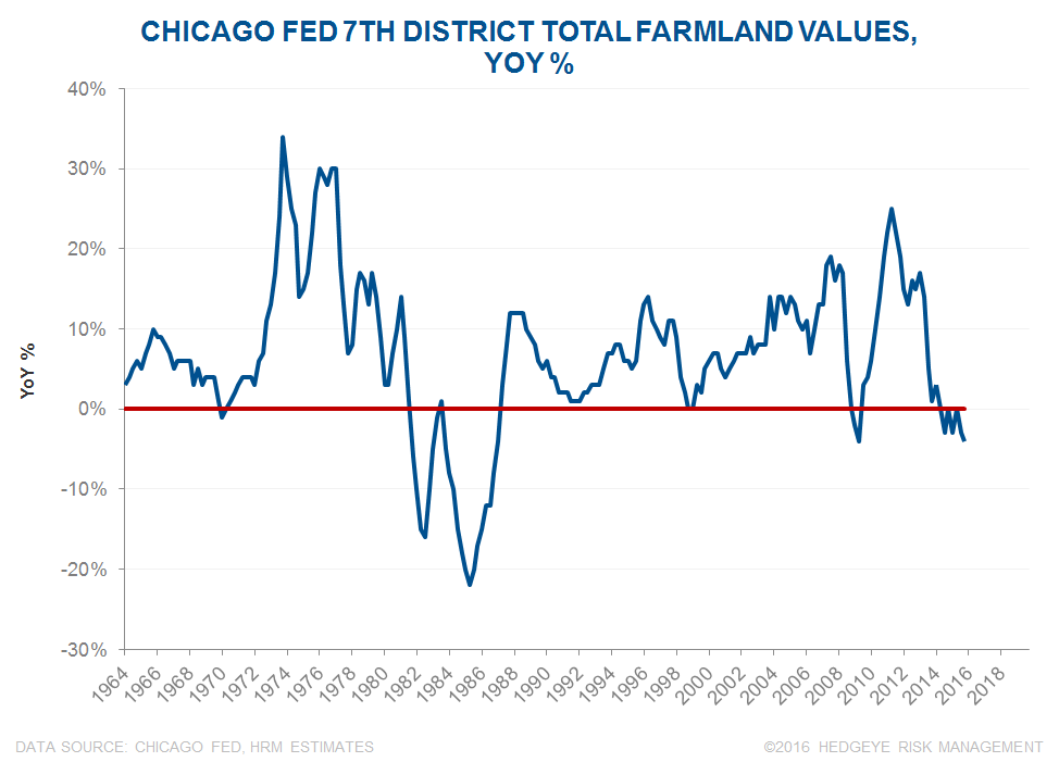 The Drought is in Credit: Key Call-Outs (AGU, CF, MOS, POT) - Chicago Fed Farmland Valuespng