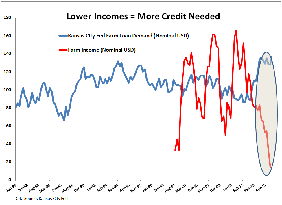 The Drought is in Credit: Key Call-Outs (AGU, CF, MOS, POT) - KC Fed Credit Metrics