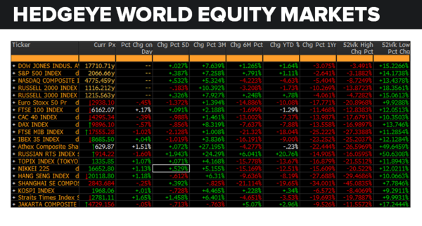 Daily Market Data Dump: Tuesday - equity markets 5 17