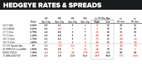 Daily Market Data Dump: Tuesday - rates and spreads 5 17