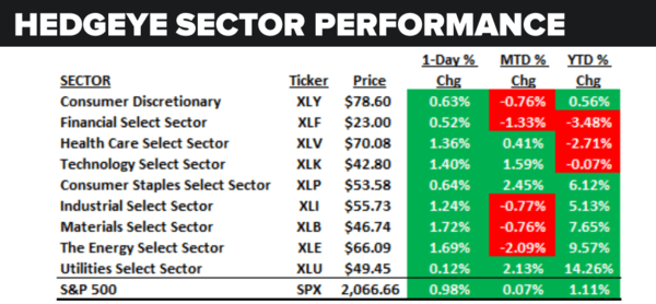 Daily Market Data Dump: Tuesday - sector performance 5 17