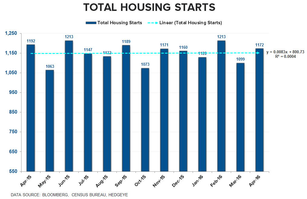 CHART OF THE DAY: Housing Starts & The May-laise - 5.18.16 Starts total zero Slope