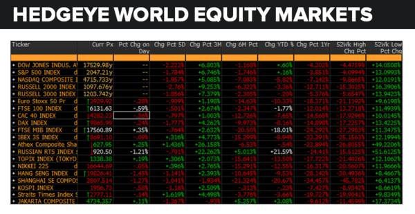 Daily Market Data Dump: Wednesday - equity markets 5 18