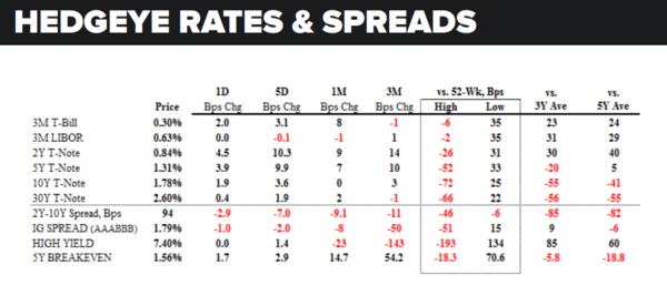 Daily Market Data Dump: Wednesday - rates and spreads 5 18