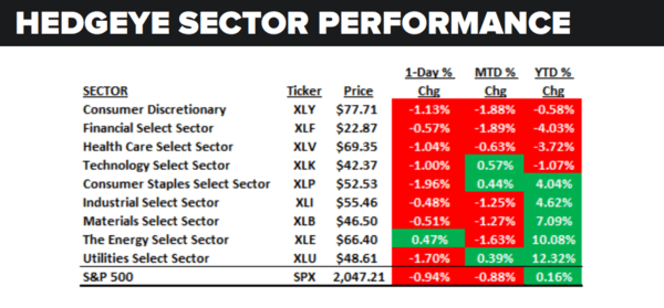 Daily Market Data Dump: Wednesday - sector performance 5 18