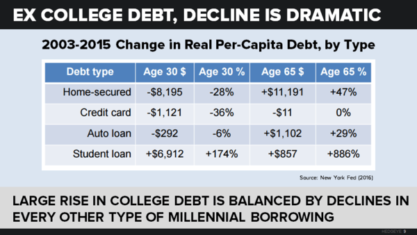 About Everything | Millennials: Are We There Yet? - neil howe chart10