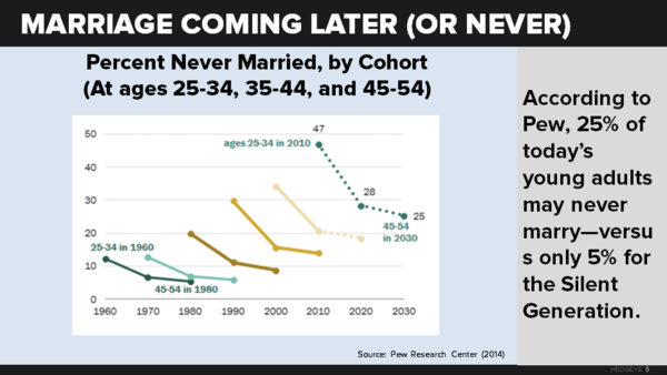About Everything | Millennials: Are We There Yet? - neil howe chart6