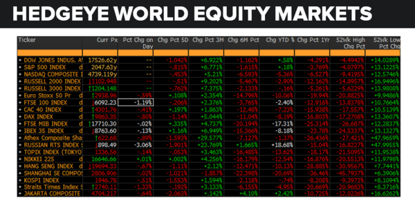 Daily Market Data Dump: Thursday - equity markets 5 19