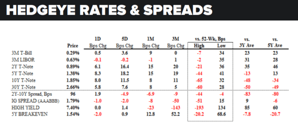 Daily Market Data Dump: Thursday - rates and spreads 5 19