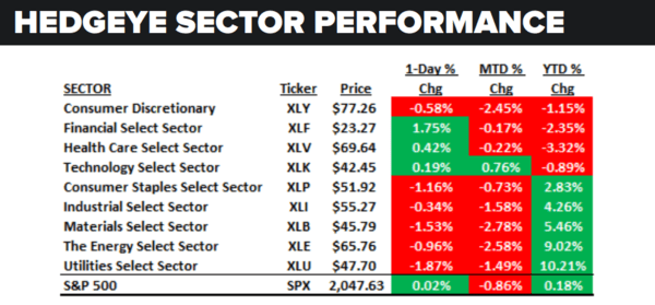 Daily Market Data Dump: Thursday - sector performance 5 19