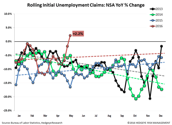 INITIAL CLAIMS | WE HAVE GROWTH - Claims2 normal  5