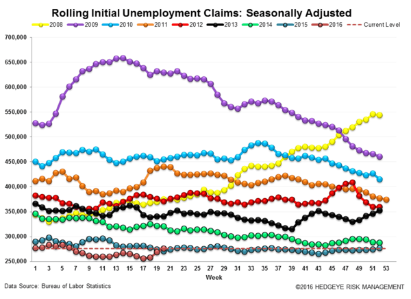 INITIAL CLAIMS | WE HAVE GROWTH - Claims3 normal  5