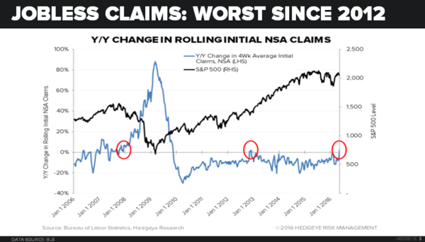 CHART OF THE DAY: Digging Into The Worst Jobless Claims Report Since 2012  - 05.20.16 Chart