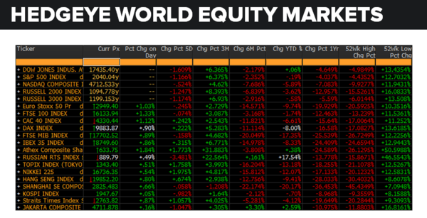 Daily Market Data Dump: Friday - equity markets 5 20