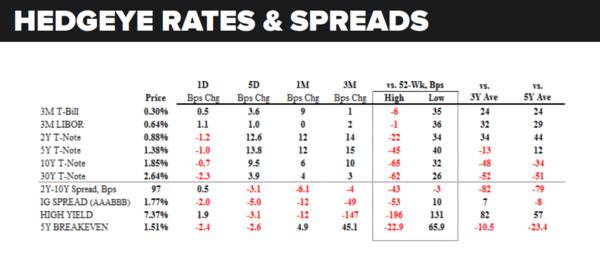 Daily Market Data Dump: Friday - rates and spreads 5 20