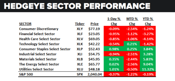 Daily Market Data Dump: Friday - sector performance 5 20