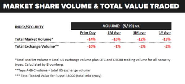 Daily Market Data Dump: Friday - volume 5 20