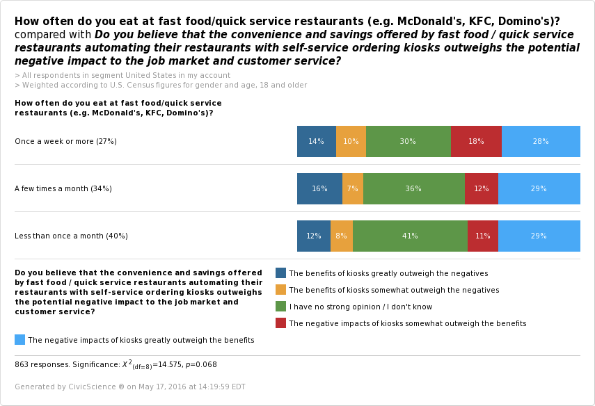 Good Intentions Gone Bad: $15 Minimum Wage Killing Fast Food Jobs | CivicScience - CHART 4
