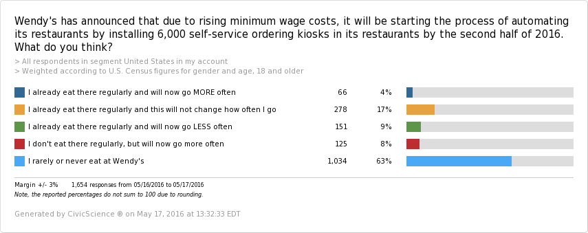Good Intentions Gone Bad: $15 Minimum Wage Killing Fast Food Jobs | CivicScience - CHART 5