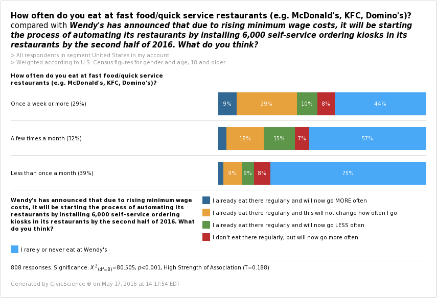 Good Intentions Gone Bad: $15 Minimum Wage Killing Fast Food Jobs | CivicScience - CHART 6