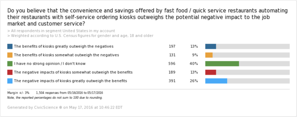 Good Intentions Gone Bad: $15 Minimum Wage Killing Fast Food Jobs | CivicScience - civic science survey results