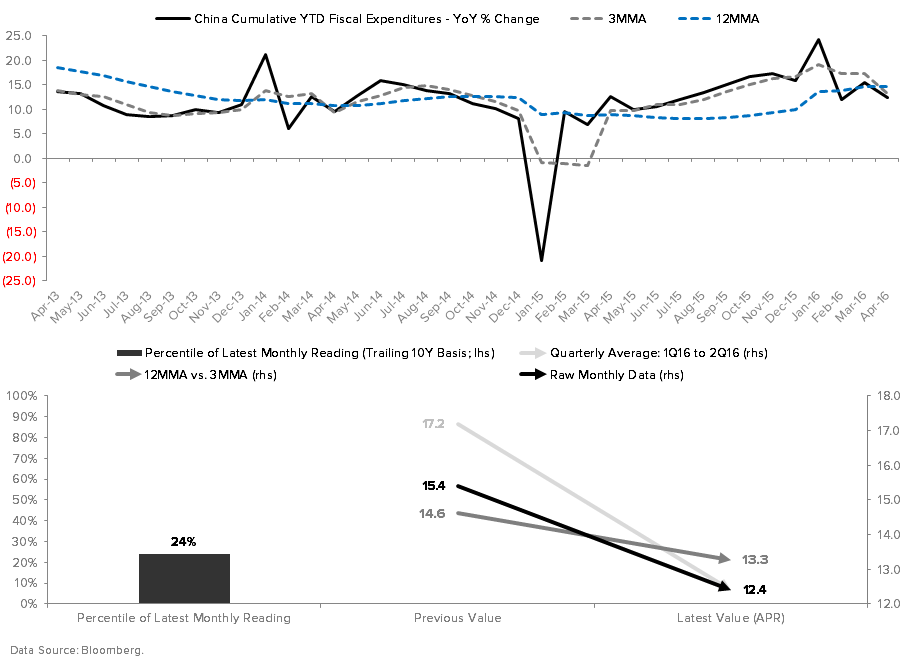 A LOT Happened Across Asia, LatAm and EEMEA This Past Week… - China Fiscal Expenditures YoY
