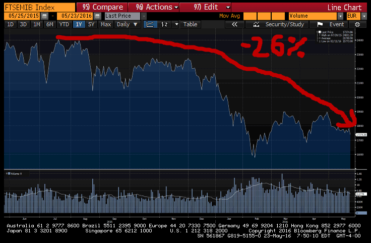 "Look Out! European Equities ""Teetering On Implosion"" - ftse mib 5 23"