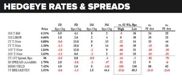 Daily Market Data Dump: Monday - rates and spreads 5 23