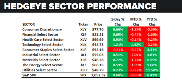 Daily Market Data Dump: Monday - sector performance 5 23