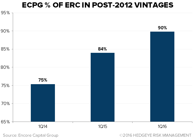 ECPG AND PRAA | VINTAGE ANALYSIS UPDATE - image5