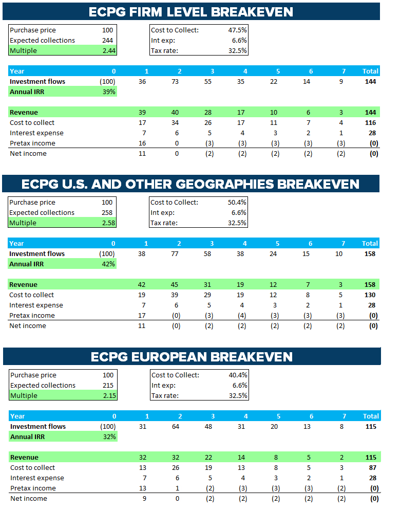 ECPG AND PRAA | VINTAGE ANALYSIS UPDATE - image8 3
