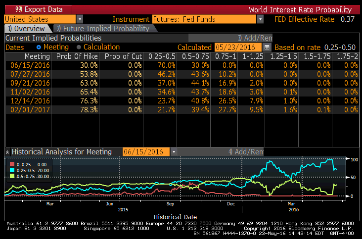 You Banking On Those Fed Minutes? Bad Idea Brofessor - rate hike probability