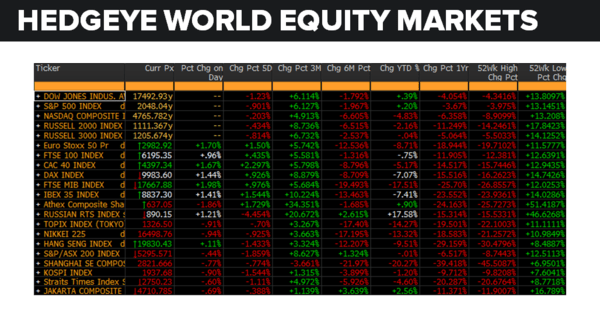 Daily Market Data Dump: Tuesday - equity markets 5 24