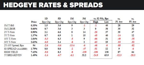 Daily Market Data Dump: Tuesday - rates   spreads 5 24