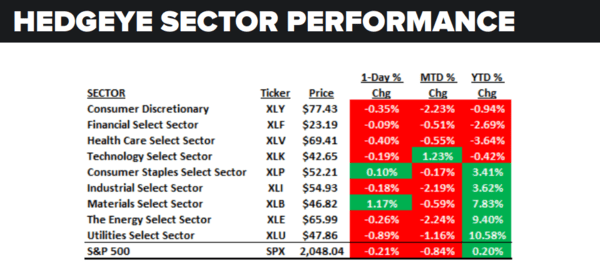 Daily Market Data Dump: Tuesday - sector performance 5 24
