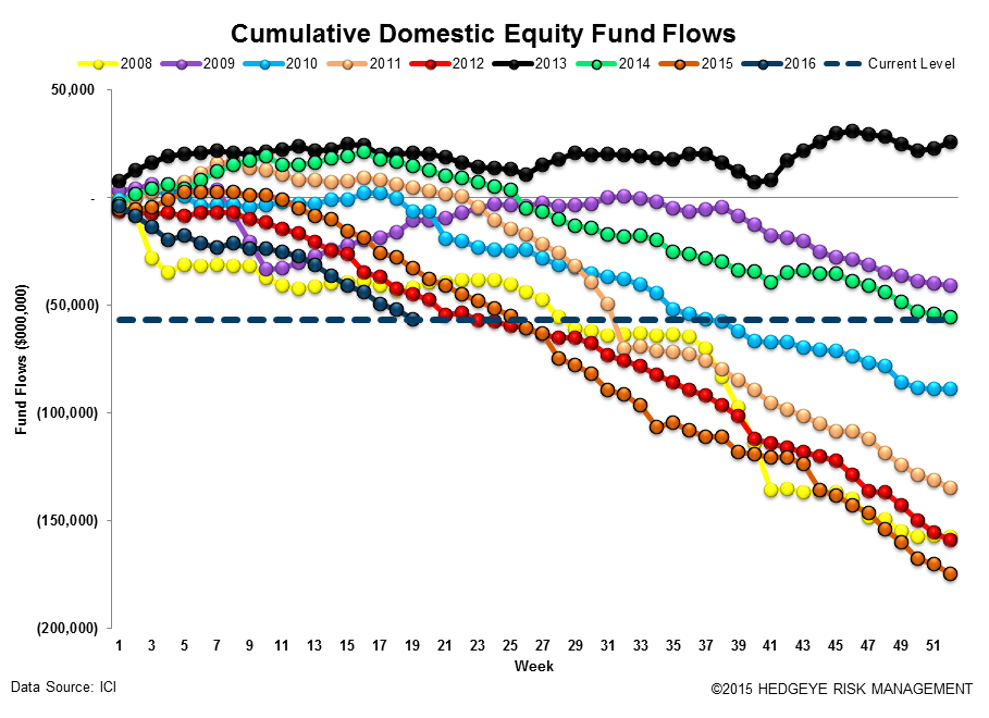 [UNLOCKED] Fund Flow Survey | 14 Weeks of Defense - ICI12 2
