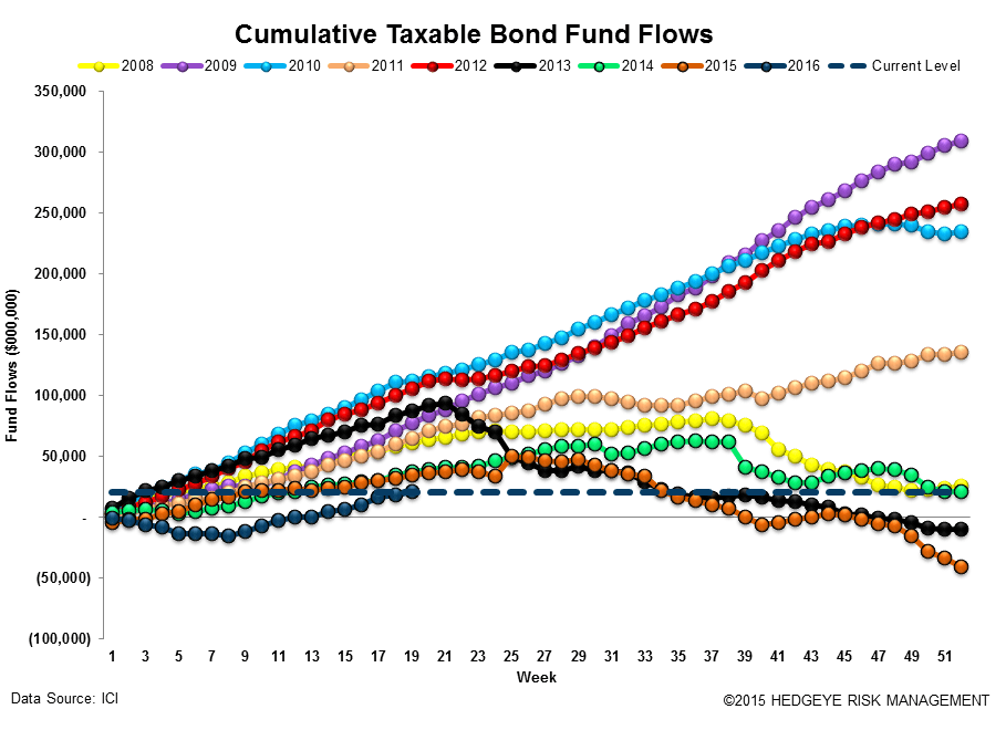 [UNLOCKED] Fund Flow Survey | 14 Weeks of Defense - ICI15 2