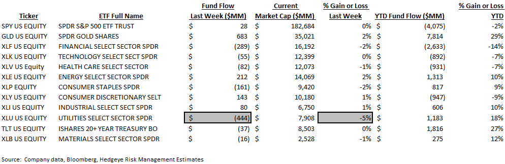 [UNLOCKED] Fund Flow Survey | 14 Weeks of Defense - ICI9