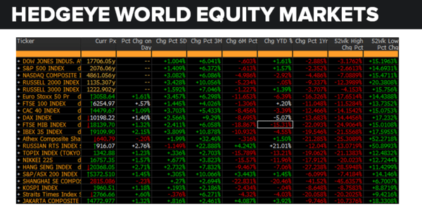 Daily Market Data Dump: Wednesday - equity markets 5 25